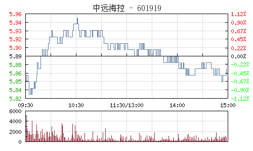 中远海控(601919)行情走势图