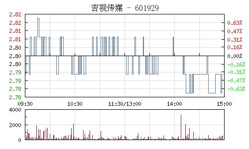 吉视传媒(601929)行情走势图