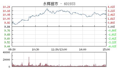 永辉超市(601933)行情走势图