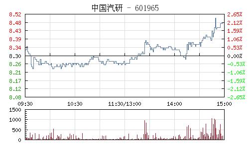 中国汽研(601965)行情走势图
