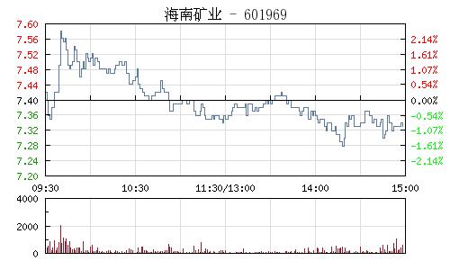 海南矿业(601969)行情走势图
