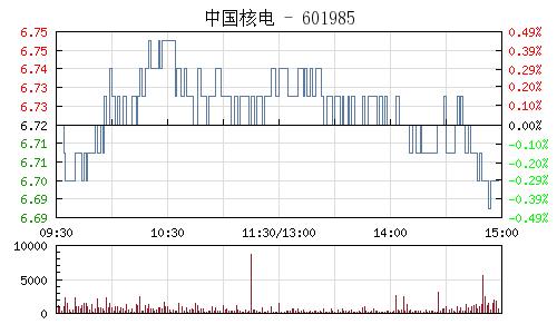 中国核电(601985)行情走势图