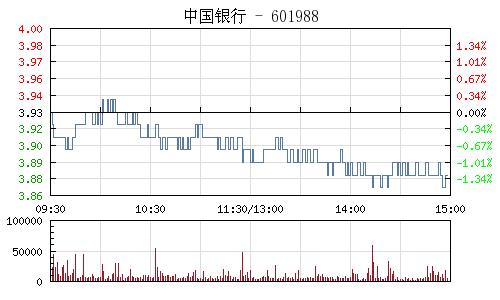 中国银行(601988)行情走势图