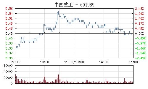 中国重工(601989)行情走势图