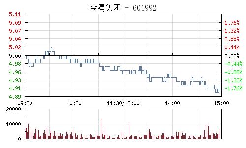 金隅集团(601992)行情走势图