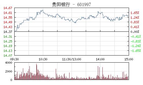 贵阳银行(601997)行情走势图