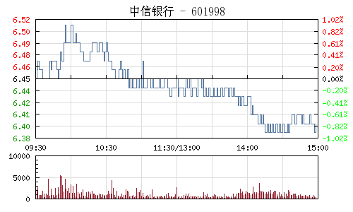 中信银行(601998)行情走势图