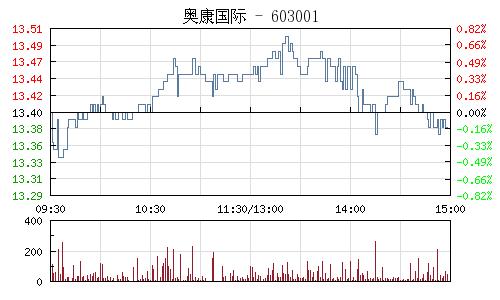 奥康国际(603001)行情走势图