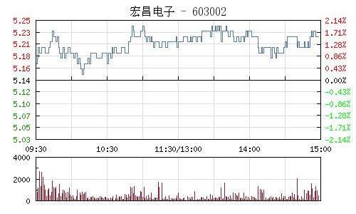 宏昌电子(603002)行情走势图