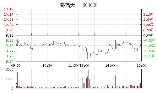 赛福天(603028)行情走势图