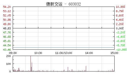 德新交运(603032)行情走势图