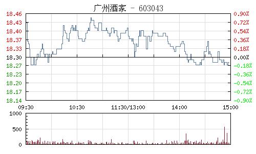 广州酒家(603043)行情走势图