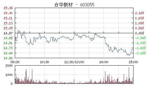 台华新材(603055)行情走势图