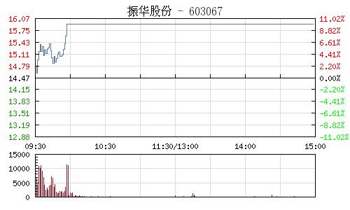 振华股份(603067)行情走势图
