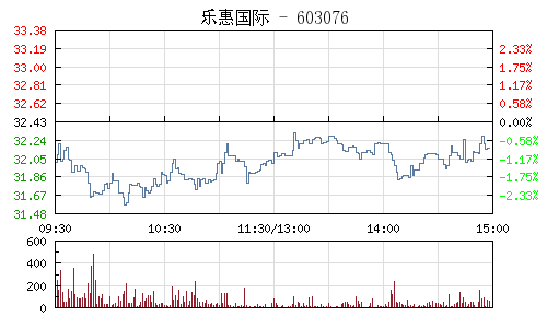 乐惠国际(603076)行情走势图
