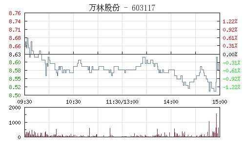 万林股份(603117)行情走势图