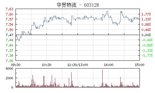 华贸物流(603128)行情走势图