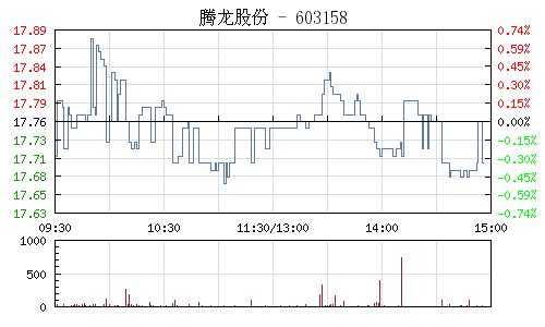腾龙股份(603158)行情走势图