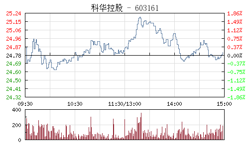 科华控股(603161)行情走势图