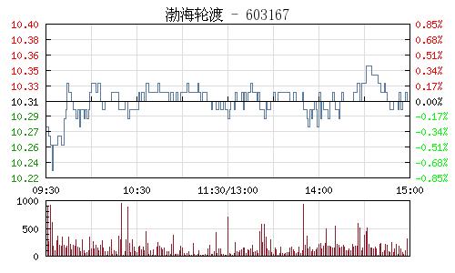 渤海轮渡(603167)行情走势图