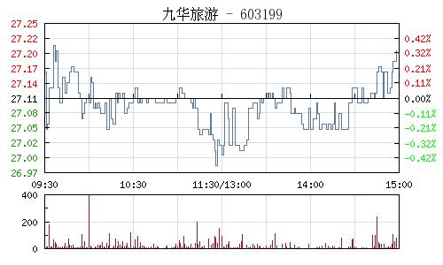 九华旅游(603199)行情走势图