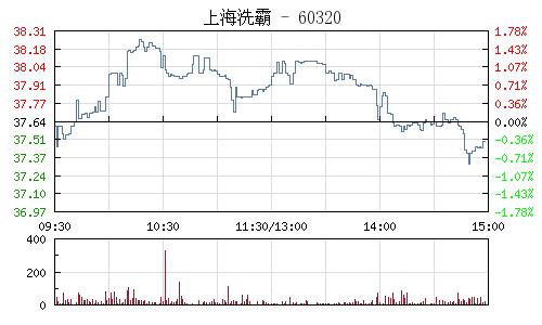 上海洗霸(603200)行情走势图