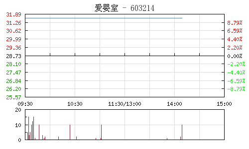 爱婴室(603214)行情走势图