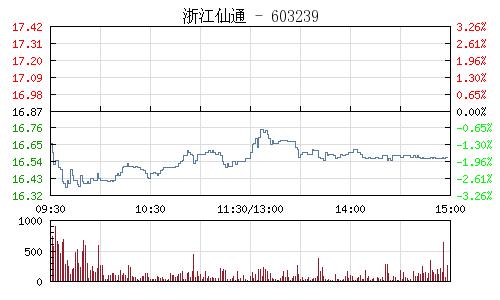 浙江仙通(603239)行情走势图