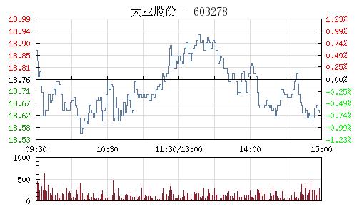 大业股份(603278)行情走势图