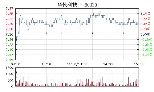 华铁科技(603300)行情走势图