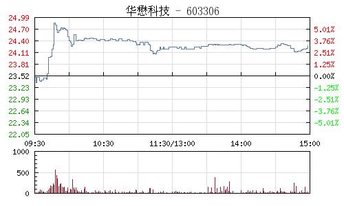 华懋科技(603306)行情走势图