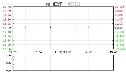维力医疗(603309)行情走势图
