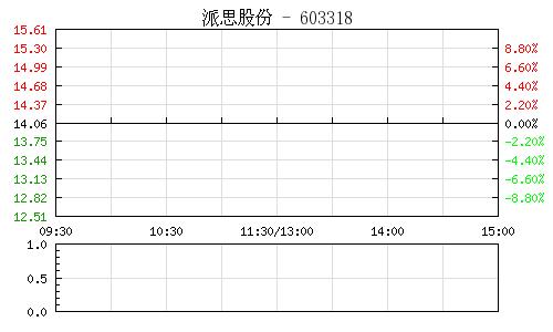 派思股份(603318)行情走势图