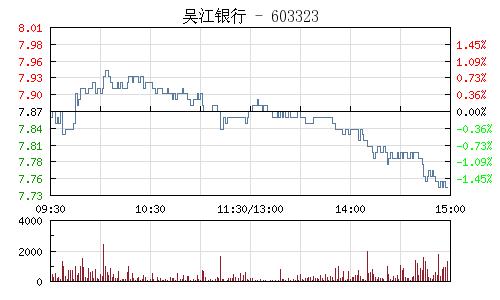 吴江银行(603323)行情走势图