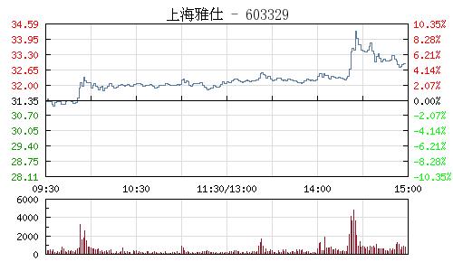 上海雅仕(603329)行情走势图