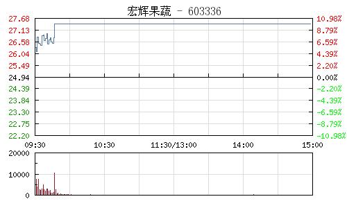 宏辉果蔬(603336)行情走势图