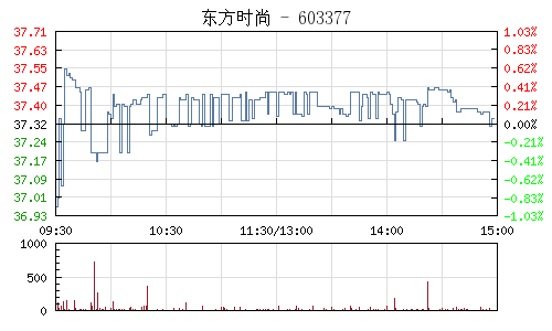 东方时尚(603377)行情走势图