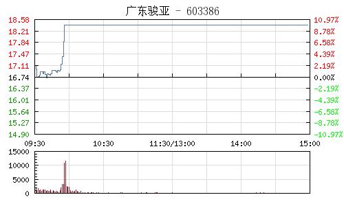 广东骏亚(603386)行情走势图