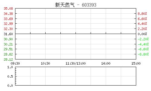新天然气(603393)行情走势图