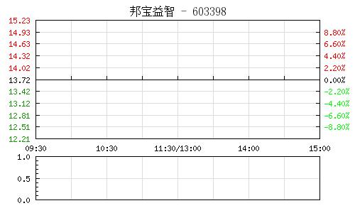 邦宝益智(603398)行情走势图