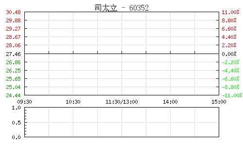 司太立(603520)行情走势图