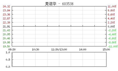 美诺华(603538)行情走势图