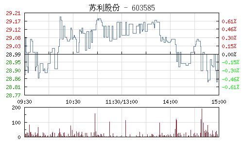 苏利股份(603585)行情走势图
