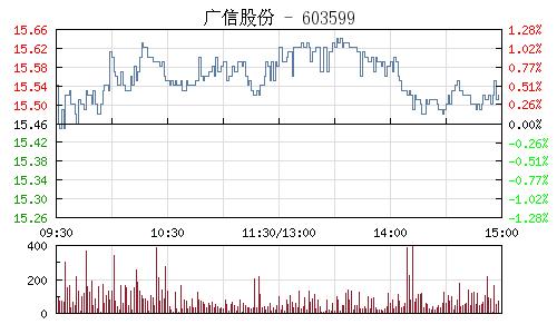 广信股份(603599)行情走势图