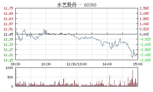 永艺股份(603600)行情走势图