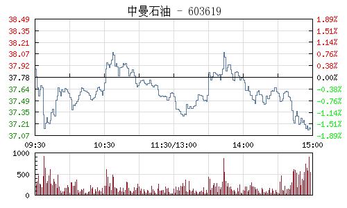 中曼石油(603619)行情走势图