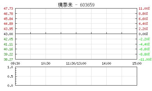 璞泰来(603659)行情走势图