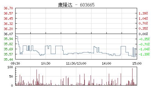 康隆达(603665)行情走势图