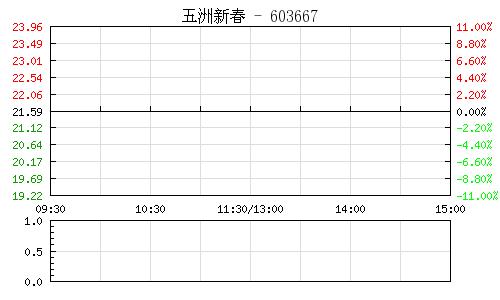 五洲新春(603667)行情走势图