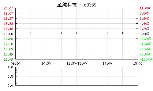 至纯科技(603690)行情走势图
